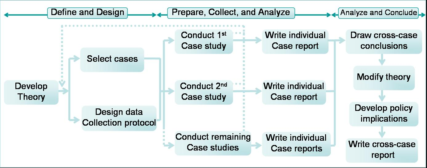what is collective case study approach